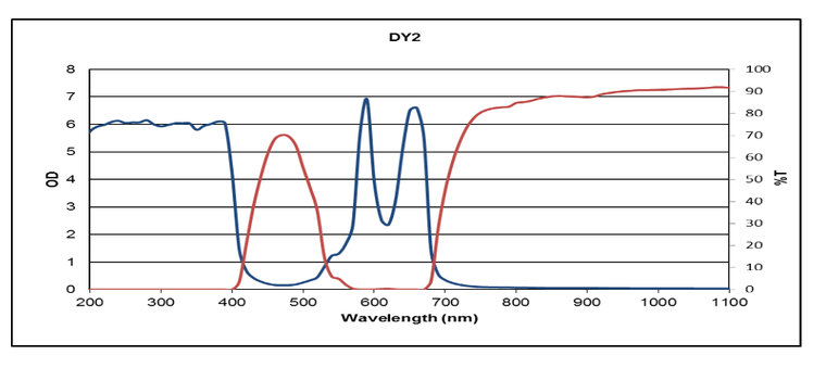 Pulsed Dye (585 + 650nm): DY2