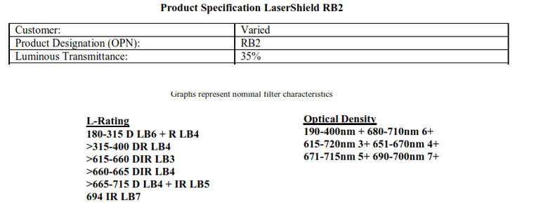 PDT and Ophthalmic (640-669nm): RB2