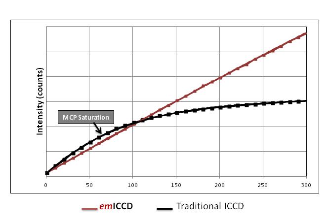 emICCD Camera - PI-MAX4:512EM