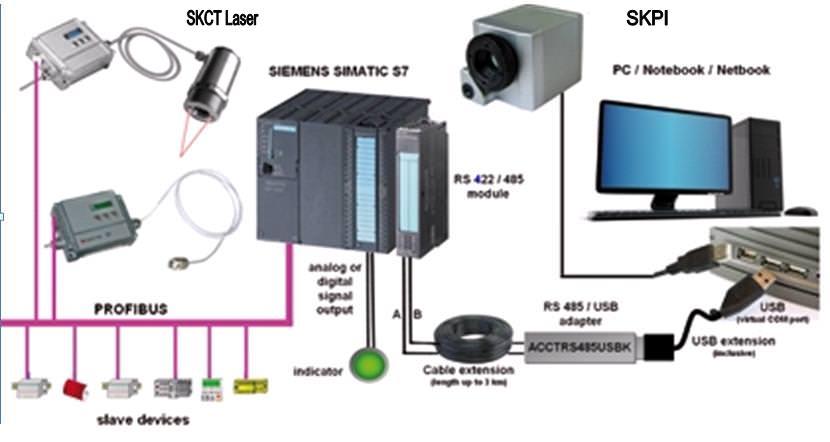 Integration of IR temperature - SK-Advanced